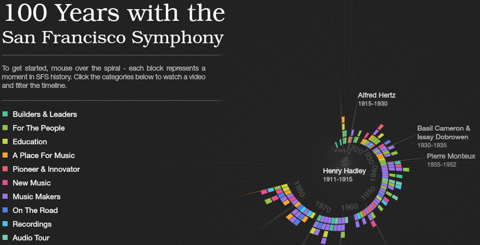 Nominee - San Francisco Symphony History Timeline